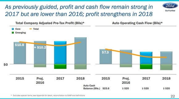 Ford profit and cash flow