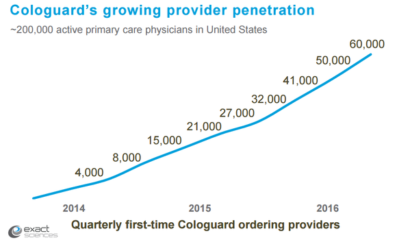 Exas Cologuard Provider Penetration Chart