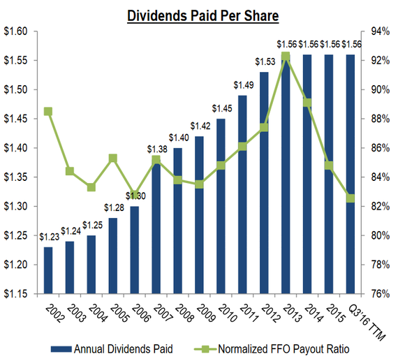 Snh Dividend