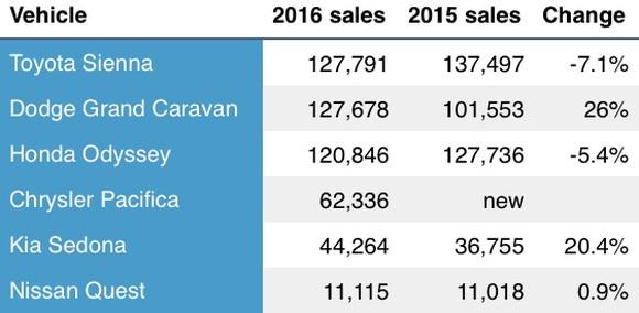Minivan Sales