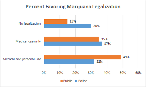 Marijuana Legalization Survey Results Chart