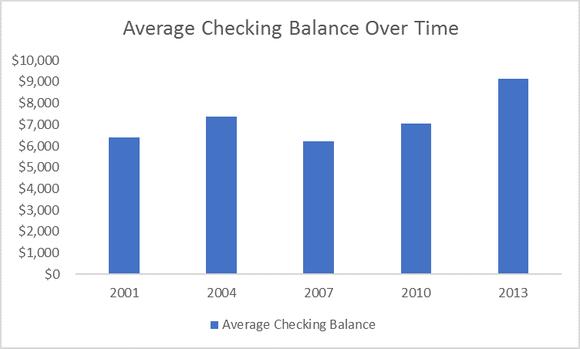 Checking Chart
