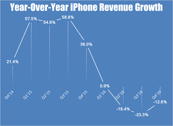 Iphone Revenue Growth Q