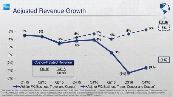 American Express Revenue And Adjusted Revenue Growth