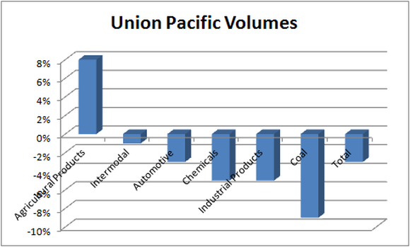 Chart of Union Pacific's cargo volume changes by category