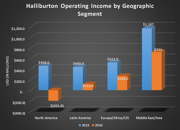 Halliburton Company (HAL) Stock Drops on Worries About International Weakness