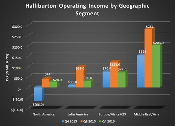 Halliburton Beats Q4 Profit Forecast As North America Recovers