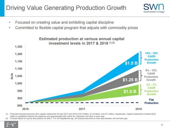 Southwestern Energy Growth