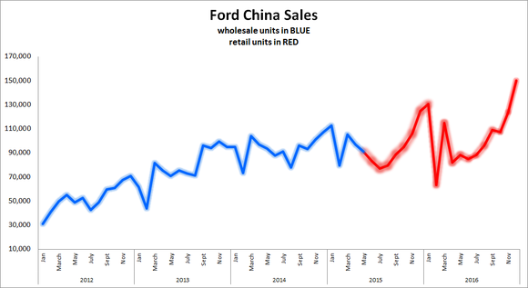 Ford's sales in China from 2012 to 2016. Information source: Ford China press releases.