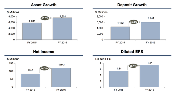 Bofi Asset Profit Growth Bofi Holdings