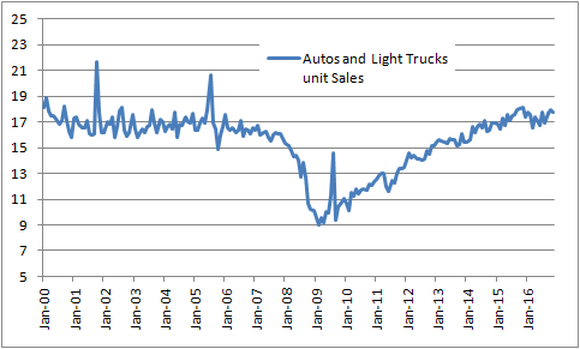 Chart showing a steady increase in light-vehicle sales from 2010 to present