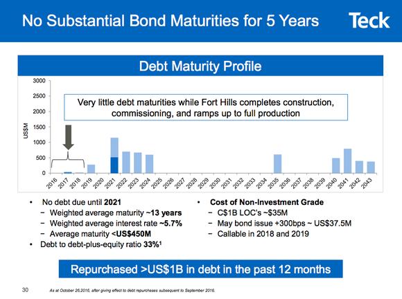 Chart of Teck resources debt maturity schedule 2016-2043