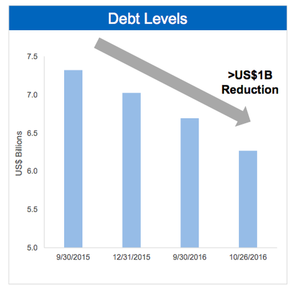 Chart of Teck Resources total debt load from Q3 2015 to Q3 2016