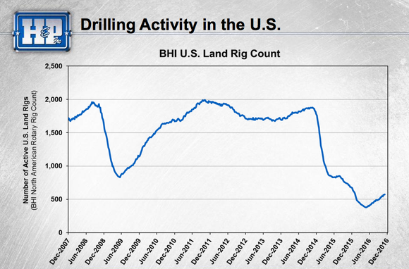 A graph depicting a material decline in the number of operating U.S. land rigs.