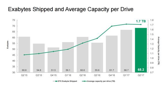 Seagate Exabytes Shipped And Average Drive Capacity