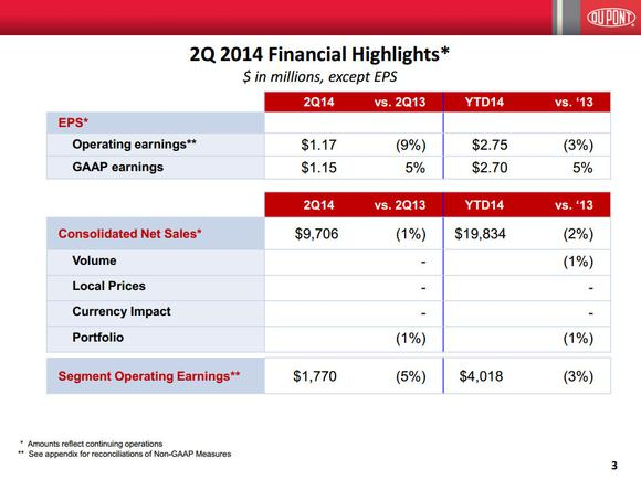 Dupont Stock Financials