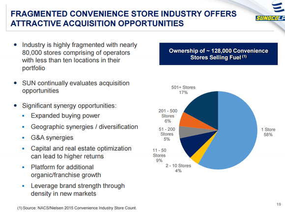 Sunoco investor presentation slide showing breakdown of retail gas station markget ownership in the US