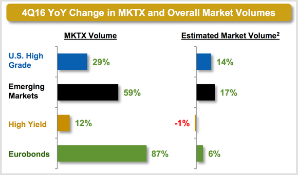 Q4 2016 year-over-year change in MarketAxess and overall market volumes.