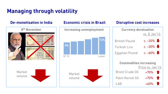Market challenges this quarter drove volume lower in India and Brazil as commodity costs rose.