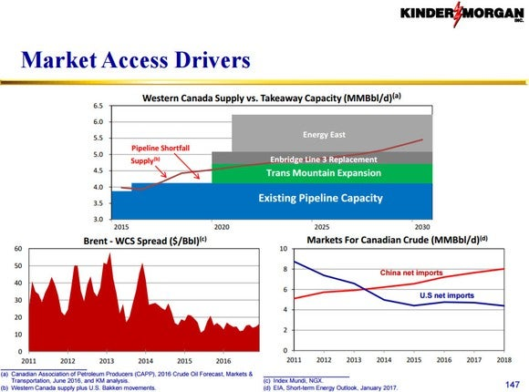 Chart showing more pipeline takeaway capacity in Canada than needed by 2020.