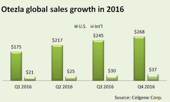 A chart showing Otezla's quarterly sales growth in 2016