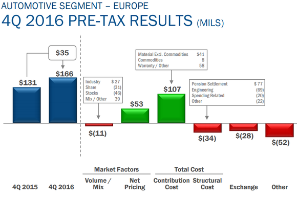 Graphic depicting Ford Credit's Q4 results.