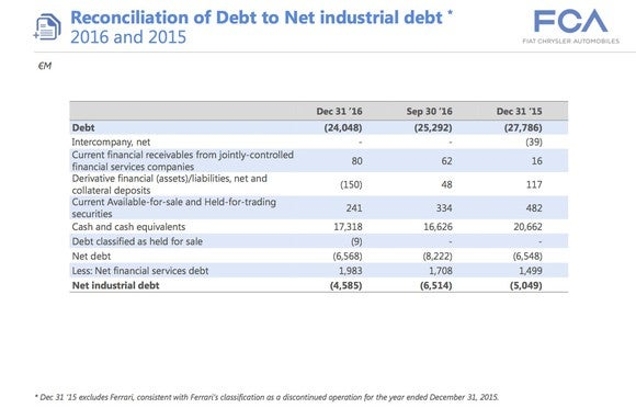A slide from FCA's fourth-quarter 2016 earnings presentation showing how net industrial debt is calculated