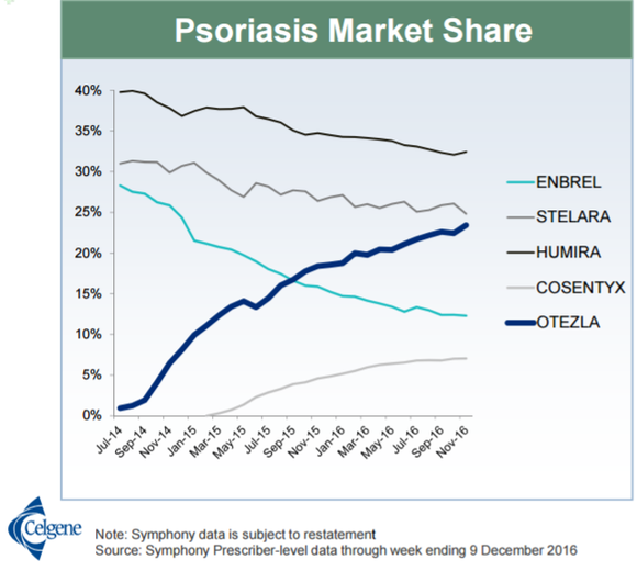 A chart showing the market share gains of Otezla versus competing therapies, including Humira, Stelara, Enbrel, and Cosentyx.