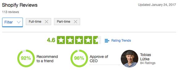 Shopify's Glassdoor ratings