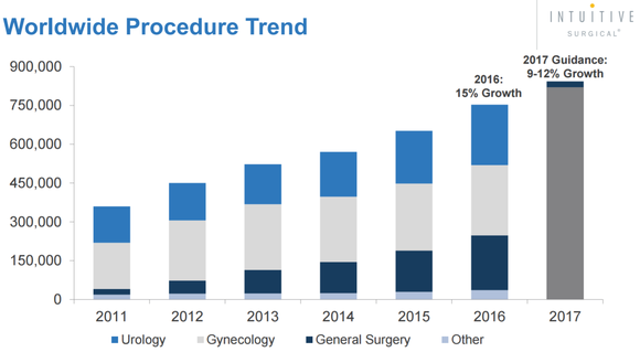 A chart showing consistent growth in robotic surgery trend over time.
