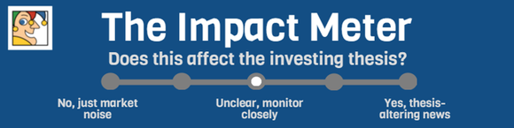 "The Motley Fool Impact Meter with Impact Level three of five selected and accompanying text ""Unclear, monitor closely"""