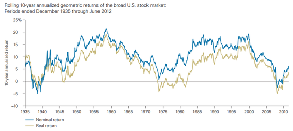 A chart showing historical rolling 10-year returns for the stock market.