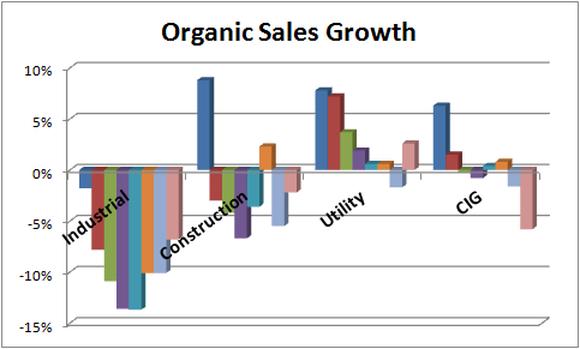 chart of quarterly organic sales growth