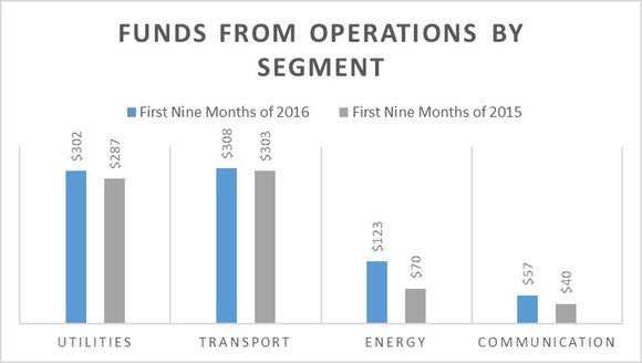 Chart comparing year-over-year growth in FFO by segment