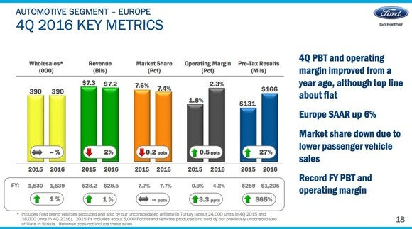 A slide showing key metrics for Ford Europe in the fourth quarter of 2016.