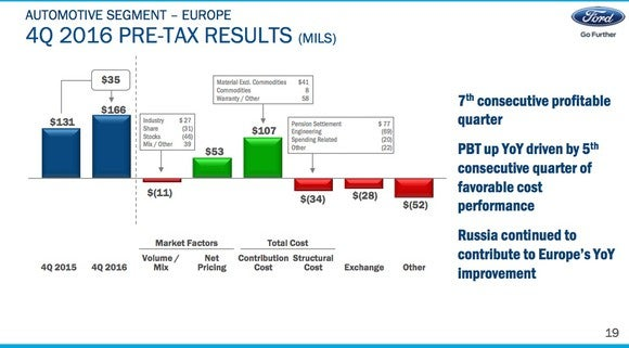 A slide from Ford's fourth-quarter earnings presentation showing how its profit in Europe grew year-over-year.