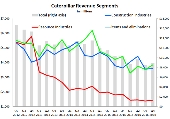 Chart depicting years of declining Caterpillar revenues.