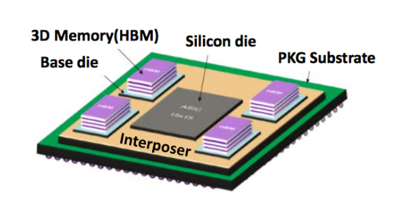 Graphic representation depicting Nervana Engine ASIC chip.