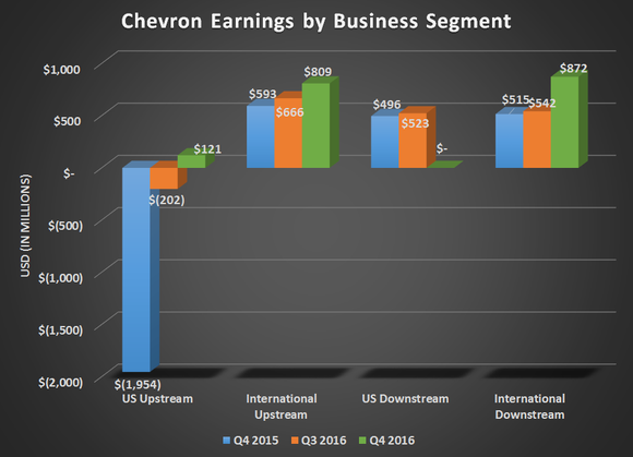 Chart showing Chevron's earnings by individual business segment for Q4 215, Q3 2016, and Q4 2016.