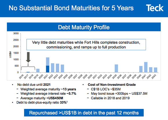 A bar graph showing that Teck Resources has no material debt maturities until 2019