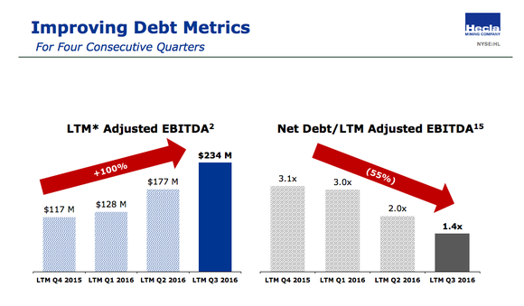 A slide with two bar graphs, one showing Hecla Mining's improving EBITDA and the other showing improving net-debt-to-EBITDA levels