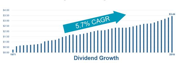 Chart of Welltower's dividend growth since 1971.
