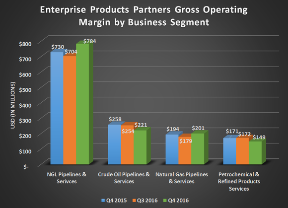 Chart showing Enterprise Product Partners gross operating margin by business segment for Q4 2015, Q3 2016, and Q4 2016