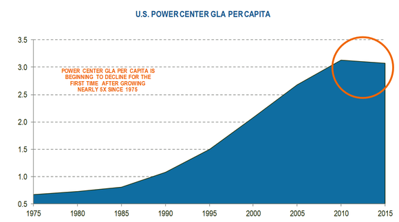 Graph of power center supply over time.