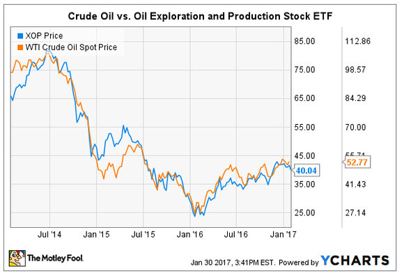 Price of crude oil compared to share price of E&P company ETF.