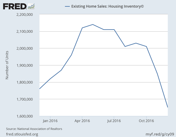 A 12-month graph of housing inventory shows a peak of 2.16 million units in May, falling to a low of 1.65 million last month.