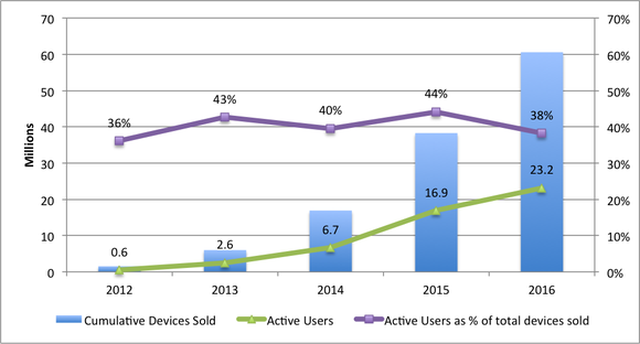 A graph of Fitbit's cumulative devices sold  2010-2016 growing to over 60 million, while active users have grown to 23.2 million (38% of total devices sold).