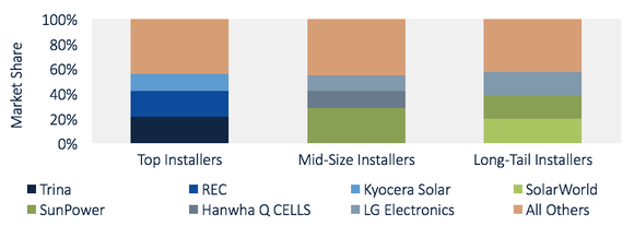 Graph showing that small installers are choosing higher efficiency solar panels than their large competitors.