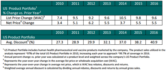 Merck's net price increases have been between 3.4% and 6.2% in each of the last seven years.