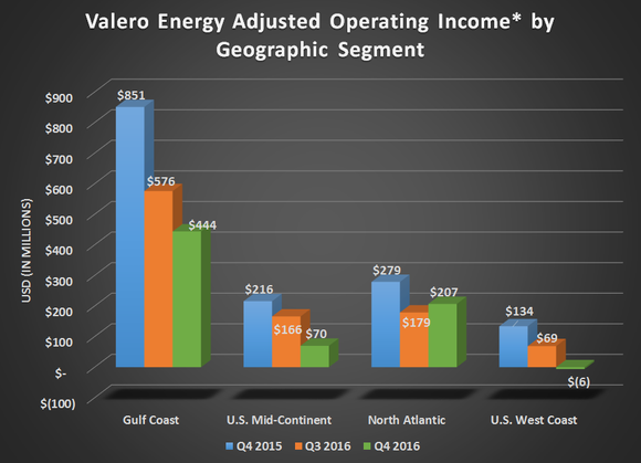 Chart of Valero's adjusted operating income by refining segment for Q4 2015, Q3 2016, and Q4 2016